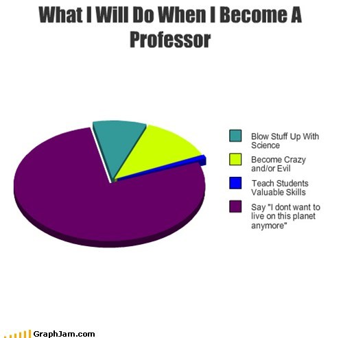 futurama Good News Everyone i-dont-want-to-live-in-t Pie Chart professor truancy story