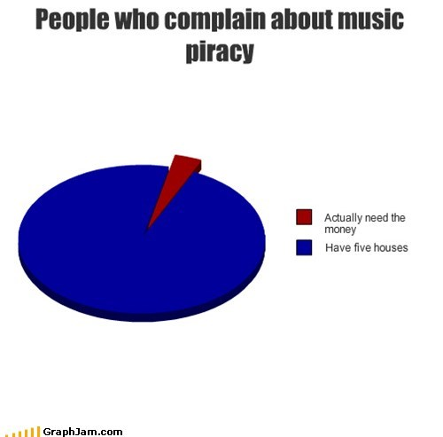 houses,music industry,music piracy,Pie Chart,rich