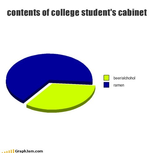 beer,breakfast,college,Pie Chart,ramen,students,truancy story