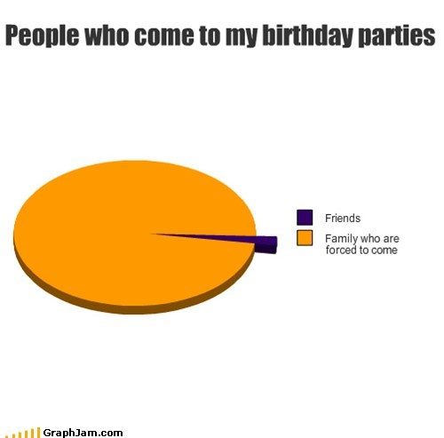 People who come to my birthday parties