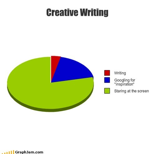 creative,google,Pie Chart,writers block