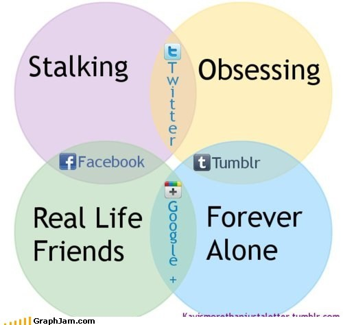 best of week facebook forever alone obsessive social networking stalking venn diagram