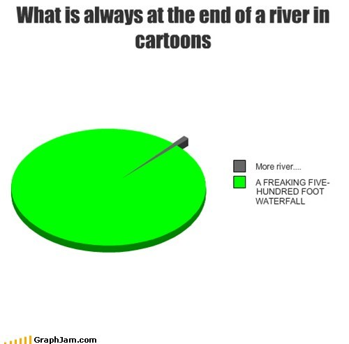 What is always at the end of a river in cartoons
