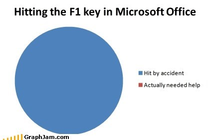 Hitting the F1 key in Microsoft Office