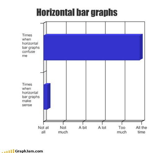 Bar Graph brain confusion horizontal hurt thinking - 5882973440