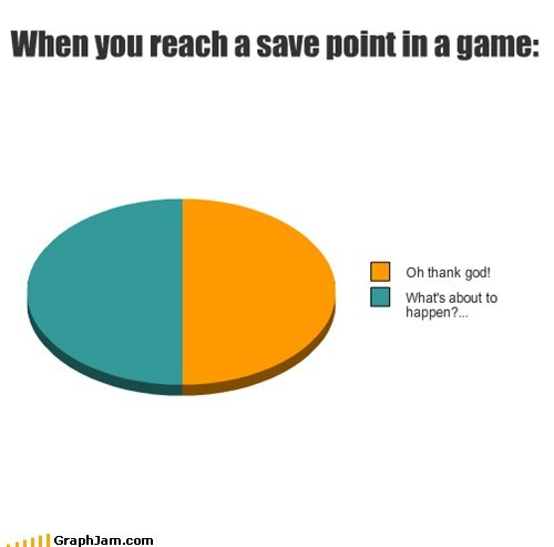 When you reach a save point in a game: