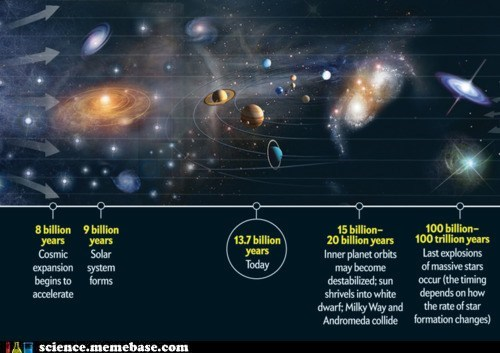 Astronomy,billions of years,planets,stars,wtf