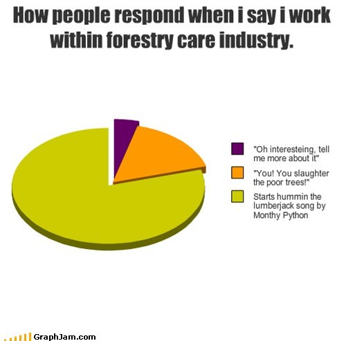 How people respond when i say i work within forestry care industry.