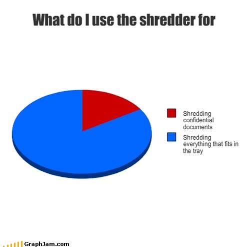 Pie Chart shredded will it blend - 5897631232