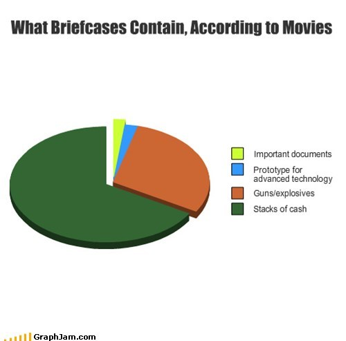 action briefcase explosions guns movies Pie Chart - 5898344192