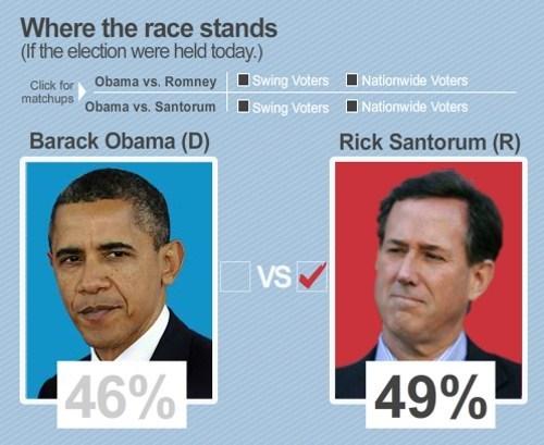 2012 Presidential Race potus President Santorum usa-todaygallup-poll - 5901654784
