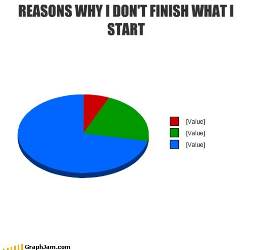 incomplete,Pie Chart,procrastinating