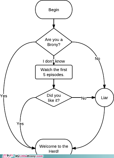best of week Bronies flowchart graph graphscharts ponies welcome to the herd - 5903208704