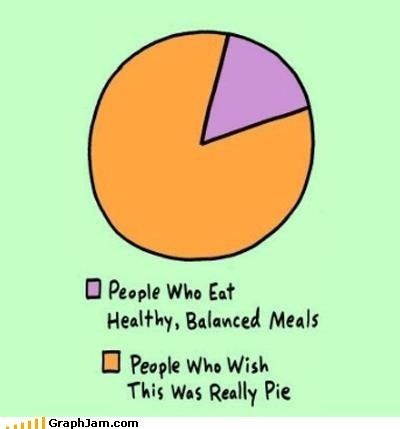 food fruit health pie Pie Chart - 5906486016