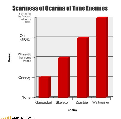 Bar Graph ocarina of time scary wallmaster zelda - 5907038976