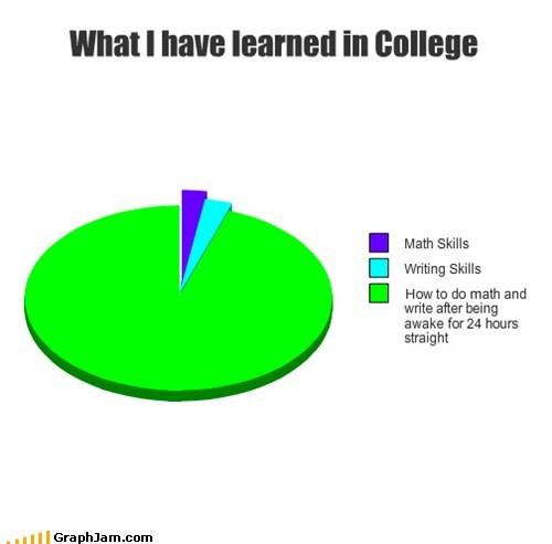 college math Pie Chart sleep deprived writing - 5907216896
