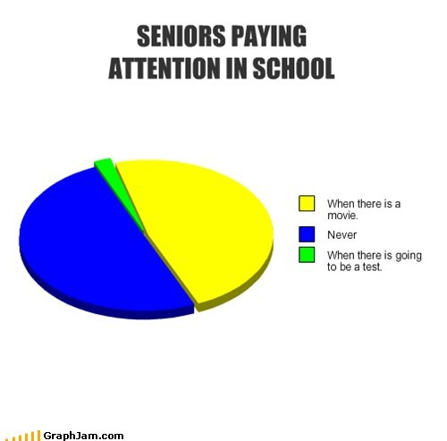 graduation Pie Chart school senior truancy story
