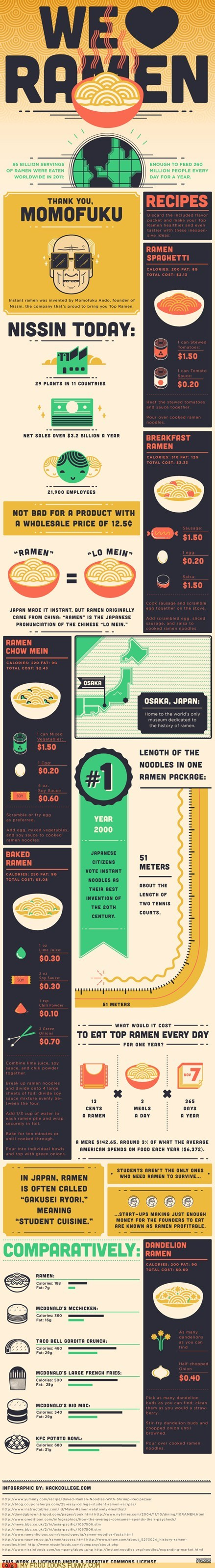 best of the week history infographic noodles ramen recipes