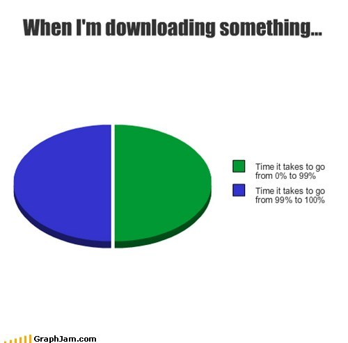 computers,downloading,percent,Pie Chart