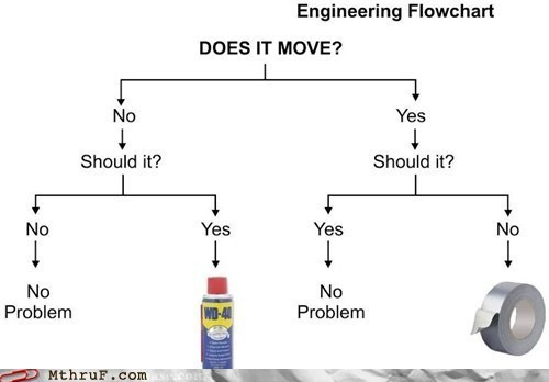 duct tape engineering flowchart wd40 WD-40