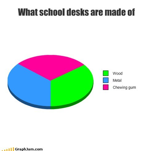 chewing desks gum Pie Chart school - 5915352576