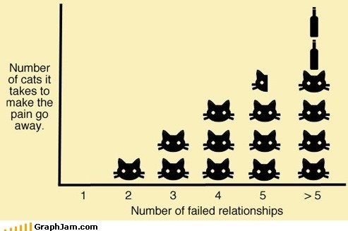 Bar Graph,best of week,break up,crazy cat lady,relationships