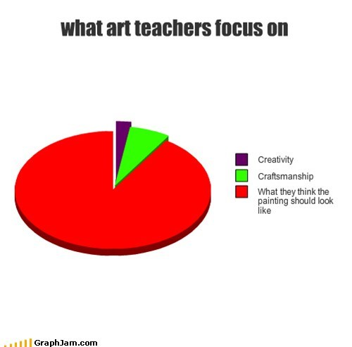 art class,creativity,Pie Chart,school,teachers