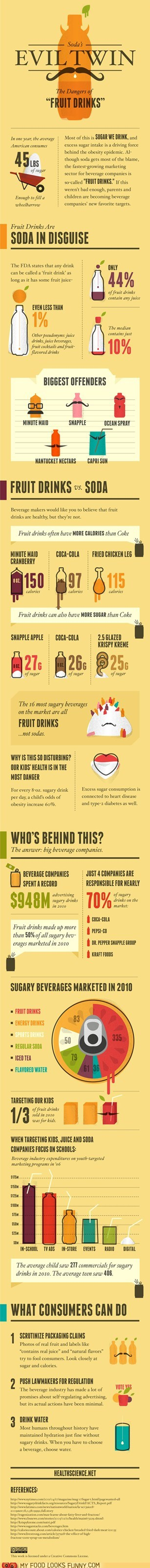fruit drink health infographic juice soda Statistics sugar