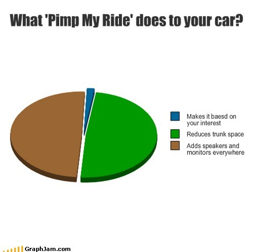 Pie Chart pimp my ride Xzibit yo dawg - 5923322624
