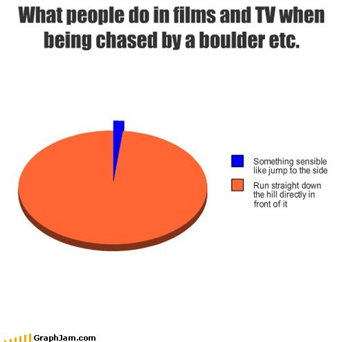 action,boulders,Indiana Jones,movies,Pie Chart