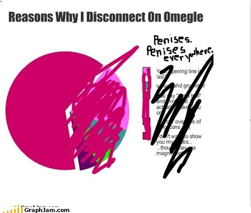 dong fap Omegle Pie Chart replotted
