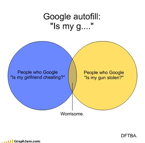autofill,google,interwebs,search,venn diagram