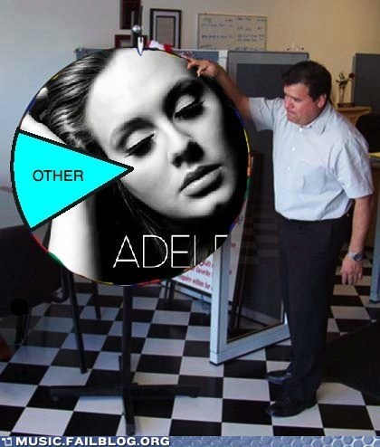 adele,graph,radio
