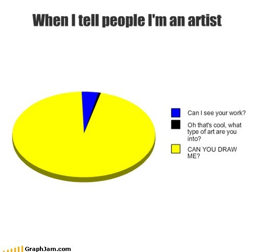 artist caricature drawings Pie Chart
