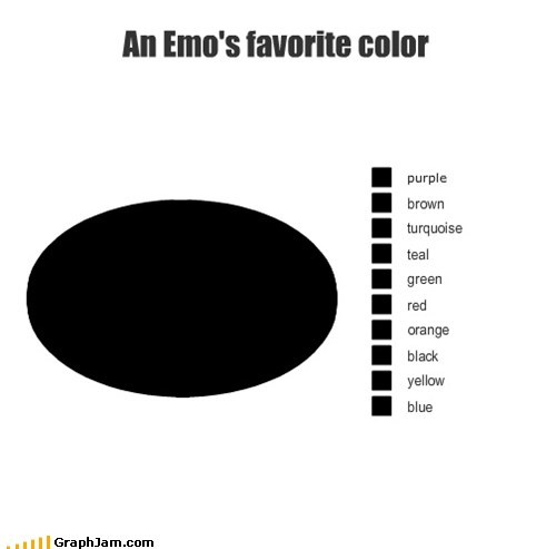 colors emo insecurity Pie Chart rainbow