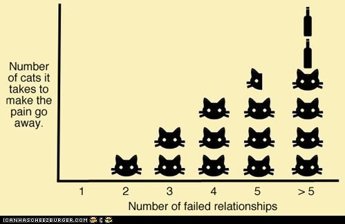 Cats charts dating drinking FAILS graphs pain relationships