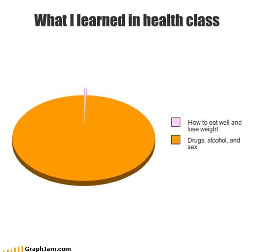 drugs,health class,Pie Chart,school