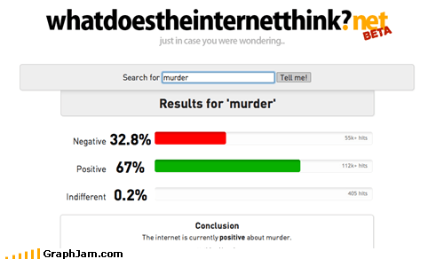 alarming,Bar Graph,murder,whatdoestheinternetthink