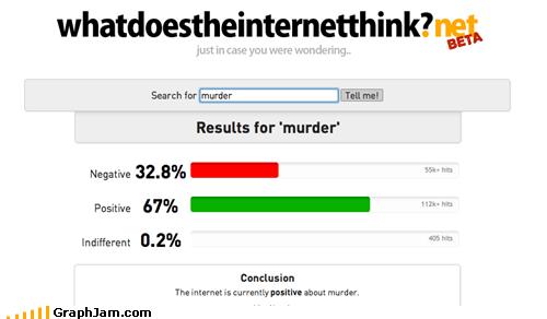 alarming Bar Graph murder whatdoestheinternetthink - 5945644544