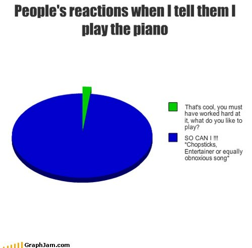 chopsticks,Music,piano,Pie Chart