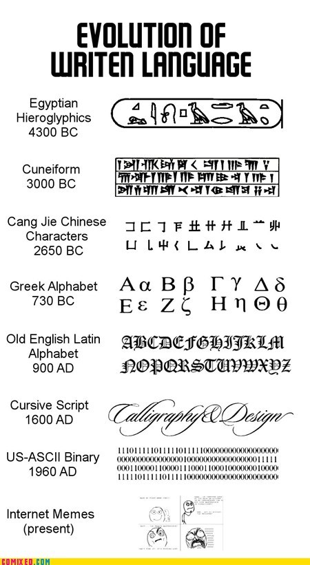 alphabet cycle hieroglyphics the internets writing - 5949801984