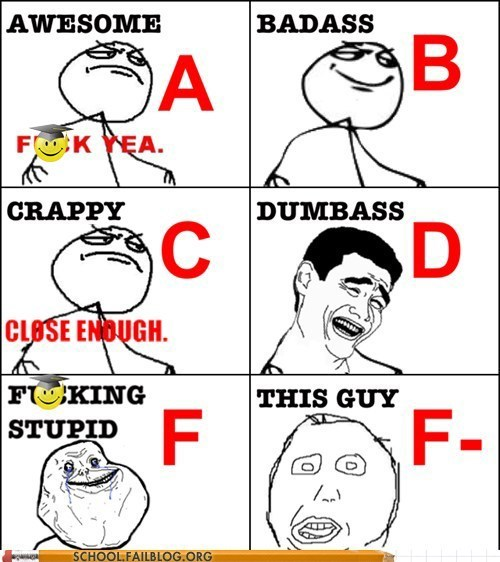 derping,grading scale,test takers
