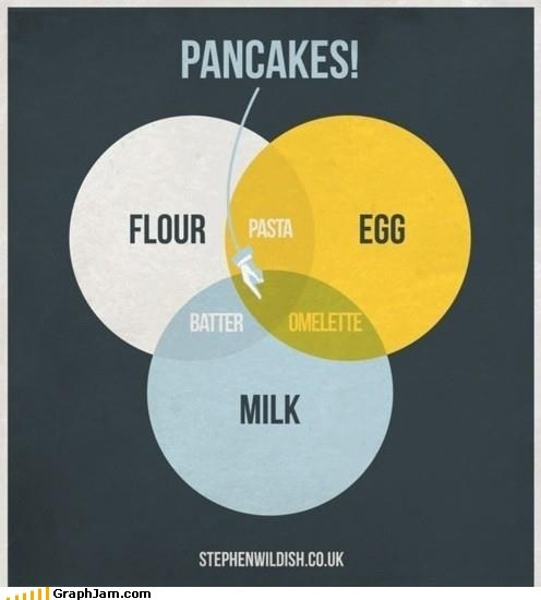dairy,eggs,flour,pancakes,venn diagram