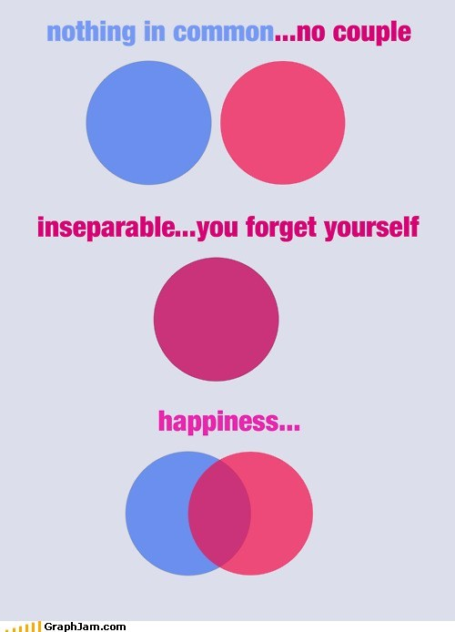 happiness,love,sappy,venn diagram