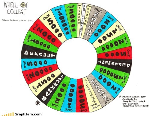 college debt wheel of fortune - 5954991872
