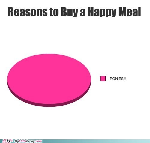 graph,graphscharts,happy meal,McDonald's,ponies,toys
