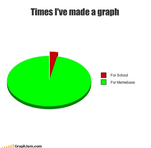 graphs,Pie Chart,school,self referential,truancy story