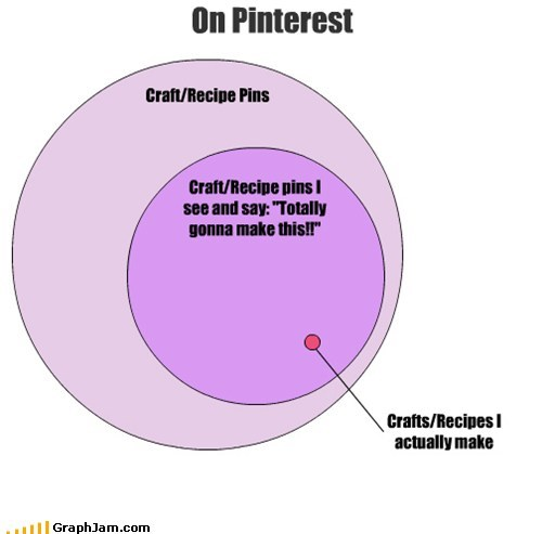 arts and crafts interwebs pinterest venn diagram - 5970597376