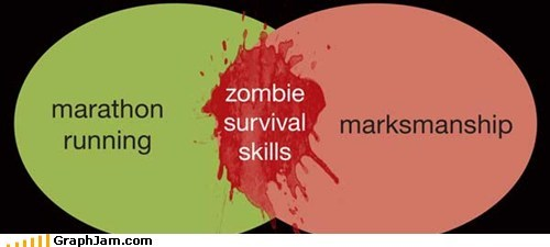 running,shooting,skills,survival,venn diagram,zombie