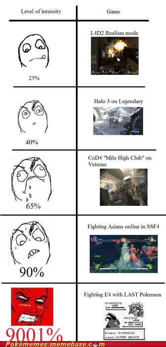 best of week elite 4 full restore fuuuu rage comic Rage Comics video games - 5972507904